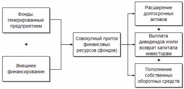 Общая схема формирования и